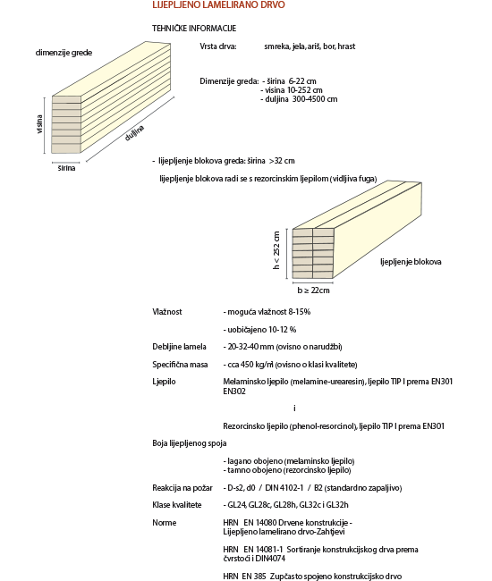 Laminated Wood Beams Dimensions ~ Glulam glued laminated timber drvene konstrukcije